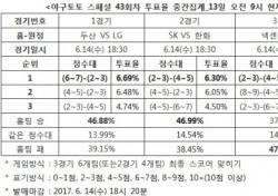 """[야구토토] 스페셜 43회차, """"두산, LG에 우세할 것"""""""