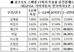 """[골프토토] 스페셜 17회차, 골프팬 79%, """"장하나 언더파 활약 전망"""""""