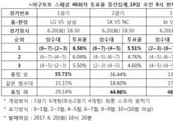 """[야구토토] 스페셜 46회차, """"LG, 삼성에 우세할 것"""""""