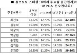 """[골프토토] 스페셜 18회차, 골프팬 63% """"이상희 언더파 활약 전망"""""""