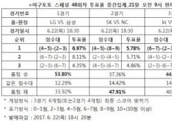 """[야구토토] 스페셜 48회차, """"LG, 삼성에 우세할 것"""""""