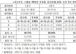 """[야구토토] 스페셜 49회차, """"넥센, LG와 박빙승부 예상"""""""