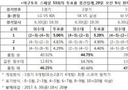 """[야구토토] 스페셜 53회차, """"KIA, LG에 승리할 것"""""""