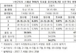 """[야구토토] 스페셜 54회차, """"두산, kt에 승리할 것"""""""