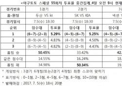 """[야구토토] 스페셜 55회차, """"KIA, SK에 승리할 것"""""""