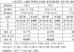 """[야구토토] 스페셜 57회차, """"SK, 롯데에 승리할 것"""""""