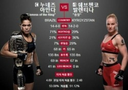 """UFC213 누네스 입원에 경기취소…""""당일 취소, 챔피언 반납각"""" 비난 폭주"""