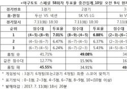 """[야구토토] 스페셜 58회차, """"SK, LG에 승리할 것"""""""