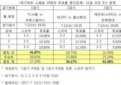 """[축구토토] 스페셜 30회차, 축구팬 52% """"전북, 제주 원정서 승리 예상"""""""