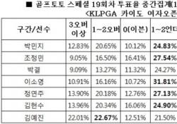 """[골프토토] 골프팬 66%, """"박결 언더파 활약 전망"""""""
