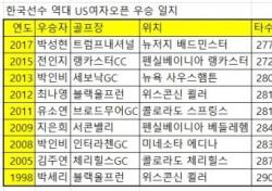 박성현 US여자오픈 우승, 한국인 톱10에 8명