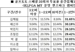 """[골프토토] 스페셜 20회차, 골프팬 73% """"김해림 언더파 활약 전망"""""""