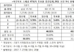 """[야구토토] 스페셜 67회차, """"NC, 삼성에 승리할 것"""""""