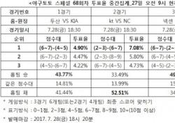 """[야구토토] 스페셜 68회차, """"NC, kt에 승리할 것"""""""