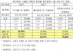 """[축구토토] 스페셜 34회차, 축구팬 75% """"전북, 인천 원정서 승리 예상"""""""