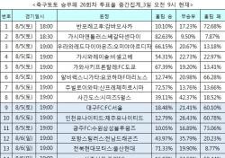 """[축구토토] 승무패 26회차, 축구팬 71% """"전북이 울산에 승리 거둘 것"""""""