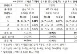"""[야구토토] 스페셜 72회차, """"LG, 삼성에 근소한 우세 전망"""""""