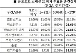 """[골프토토] 스페셜 21회차, 골프팬 68% """"리키파울러 언더파 활약 전망"""""""