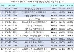 """[축구토토] 승무패 27회차, """"EPL 개막전서 맨유가 웨스트햄 완파할 것"""""""