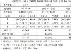 """[야구토토] 스페셜 74회차, """"LG-SK전, 치열한 박빙승부 예상"""""""
