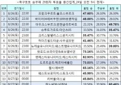 """[축구토토] 승무패 29회차, """"맨유, 레스터 누르고 연승 이어갈 것"""""""