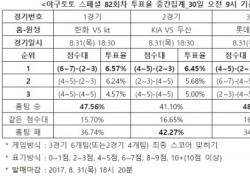 """[야구토토] 스페셜 82회차, """"KIA, 두산과 박빙승부 예상"""""""