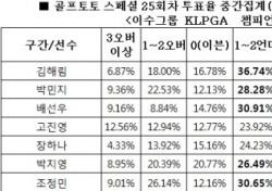 """[골프토토] 스페셜 25회차, 골프팬 67% """"배선우 언더파 활약 전망"""""""