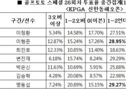 """[골프토토] 스페셜 26회차, 골프팬 71% """"박은신 언더파 활약 전망"""""""