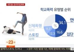 [네티즌의 눈] 학교폭력 실태조사, 신통치 않은 반응 나오는 '이유'