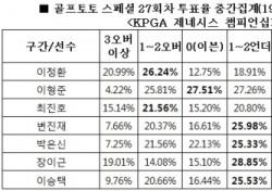 """[골프토토] 스페셜 27회차, 골프팬 55% """"변진재 언더파 활약 전망"""""""