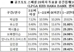 """[골프토토] 스페셜 29회차, 골프팬 72% """"박성현 언더파 활약 전망"""""""