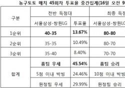"""[농구토토] 매치 45회차, 농구팬 40% """"서울삼성, 창원LG에 우세 전망"""""""