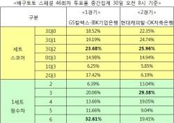 """[배구토토] 스페셜 46회차, 배구팬 73% """"현대캐피탈, OK저축은행에 승리 예상"""""""