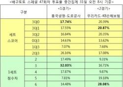 [배구토토] 스페셜 47회차, '우리카드, KB손해보험에 승리 예상'
