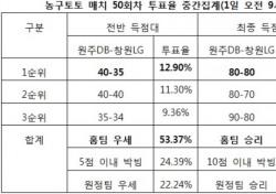"""[농구토토] 매치 50회차, 농구팬 55% """"원주DB, 창원LG에 우세 전망"""""""
