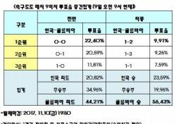 """[축구토토] 축구팬 56% """"한국, 콜롬비아에 고전할 것"""""""