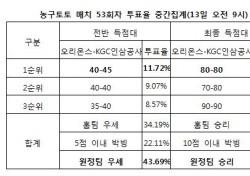 """[농구토토] 농구팬 38% """"KGC인삼공사, 오리온스에 우세 전망"""""""