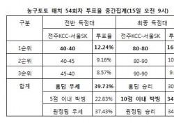 """[농구토토] 농구팬 34% """"전주KCC-서울SK전 박빙 승부 예상"""""""
