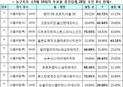 """[농구토토] 승5패 19회차, """"골든스테이트, LA레이커스에 완승 예상"""""""