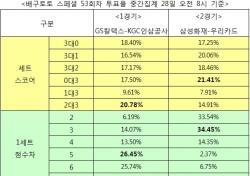 """[배구토토] 스페셜 53회차, """"GS칼텍스, KGC인삼공사와 접전 예상"""""""