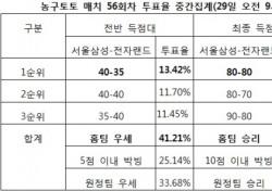 """[농구토토] 매치 56회차, """"서울삼성, 전자랜드에 우세 전망"""""""