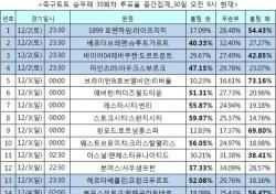 """[축구토토] 승무패 39회차, """"아스널-맨유전, 맨유 근소한 우세"""""""