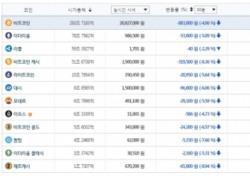"""금융위, 銀계좌 제공 'STOP'…""""가상화폐 거래 발목 묶는다"""""""