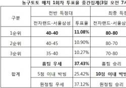 """[농구토토] 매치 1회차, 농구팬 36% """"전자랜드, 서울삼성과 박빙 예상"""""""