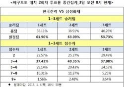 """[배구토토] 매치 2회차, """"삼성화재, 한국전력에 완승 전망"""""""