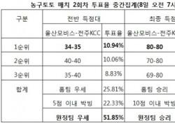 """[농구토토] 매치 2회차, 농구팬 48% """"울산모비스-전주KCC전, KCC 승리 예상"""""""