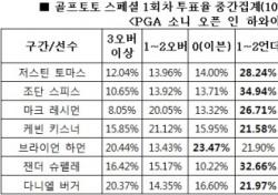 """[골프토토] 스페셜 1회차, 골프팬 61% """"조단 스피스, 언더파 활약 전망"""""""