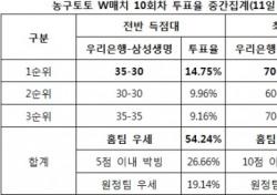 """[농구토토] W매치 10회차, 농구팬 49% """"우리은행, 삼성생명에 승리할 것"""""""