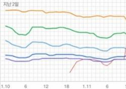 [차트 핫100] 볼빨간사춘기 잡은 김동률, 한파도 녹이는 목소리