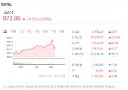 """코스닥 올해 첫 '사이드카' 발동…""""비트코인 차트 방불"""" 코인 투자금 이동?"""